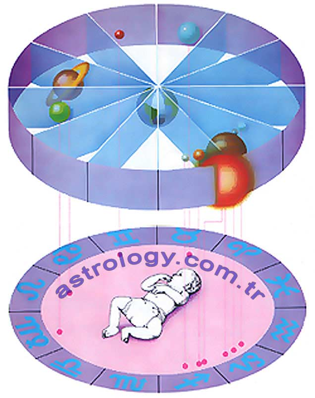 Birth Horoscope Creating The Natal Chart