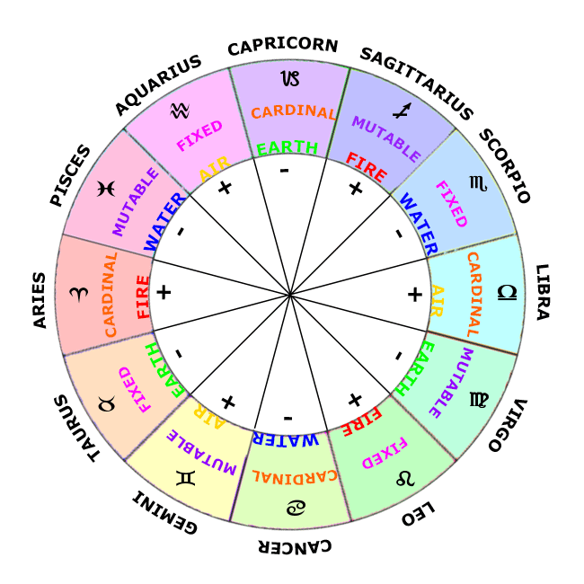 The signs are the primary energy patterns and indicate specific ...